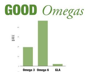 Hemp Seed Oil Omegas-chart